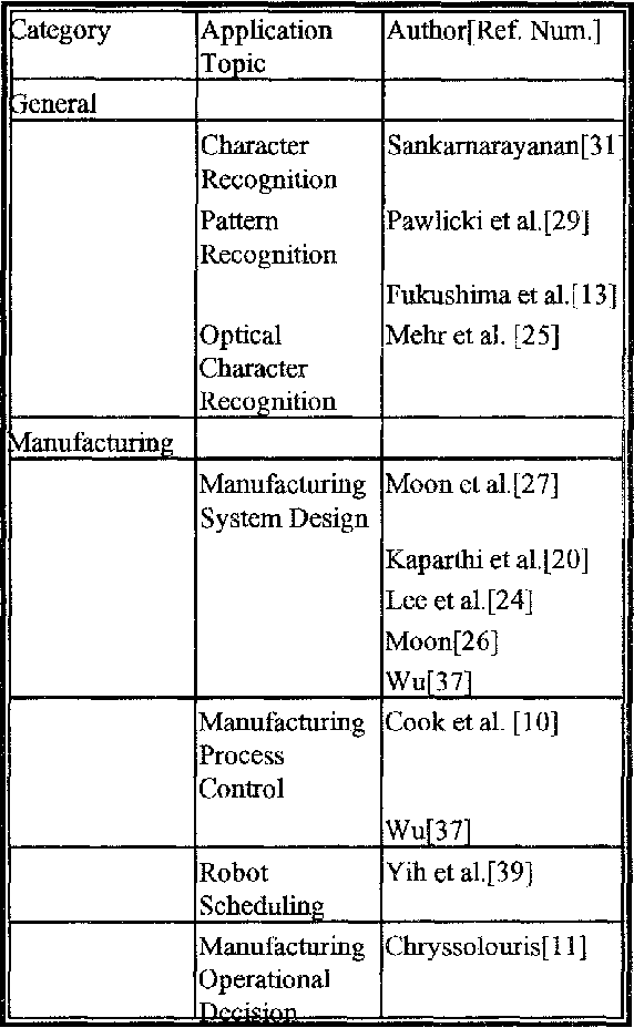 Applications of neural network in manufacturing - Semantic