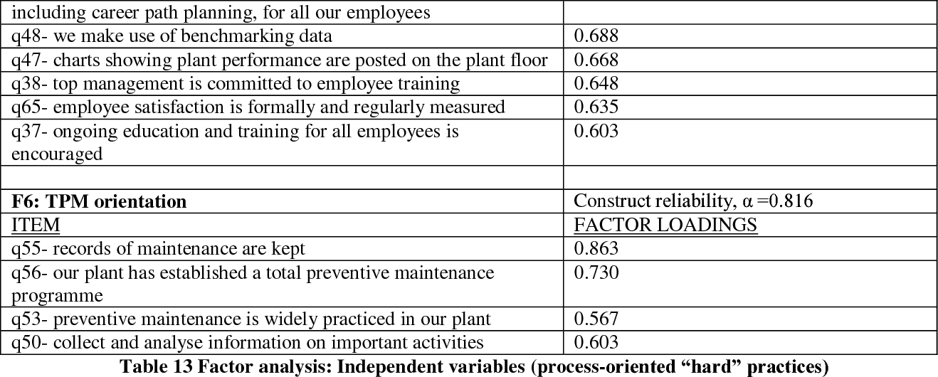 PDF] The impact of operations and maintenance practices on