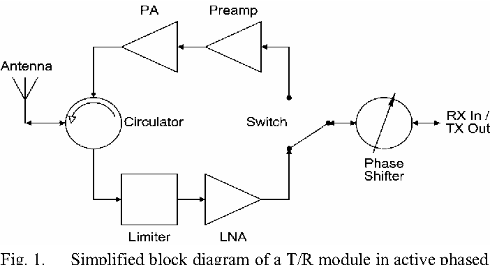 figure 1 from an x-band sige lna with 1.36 db mean noise figure for  monolithic phased array transmit/receive radar modules | semantic scholar  semantic scholar