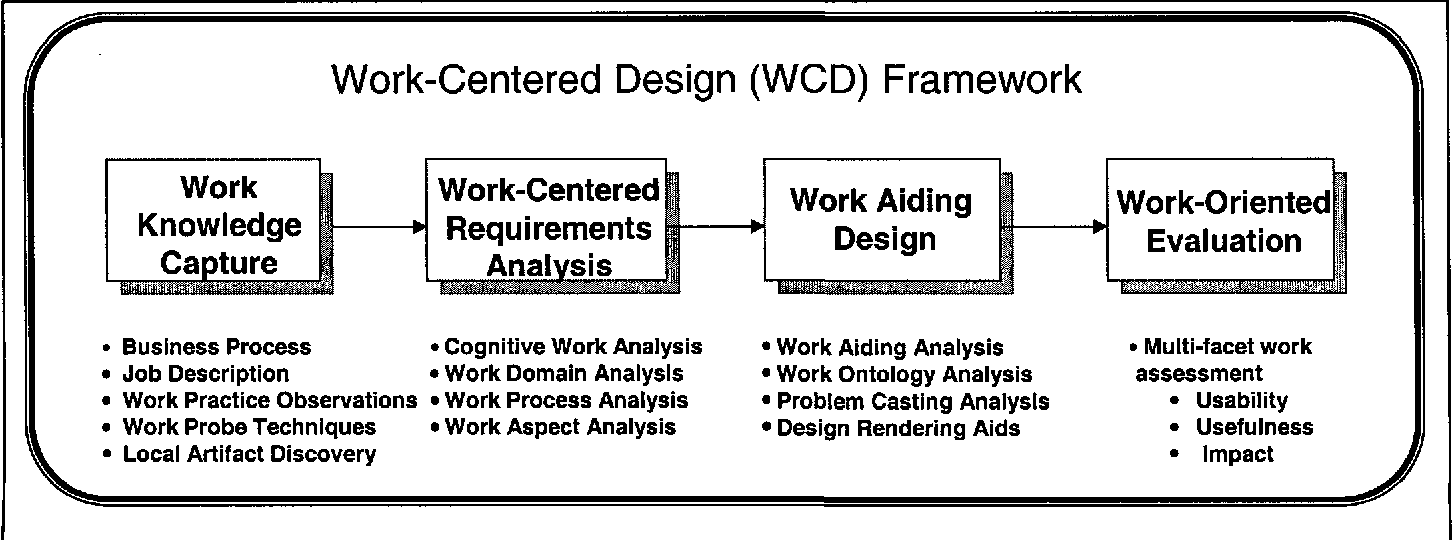 Figure 1 From Work Centered Design A Cognitiive Engineering Approach To System Design Semantic Scholar