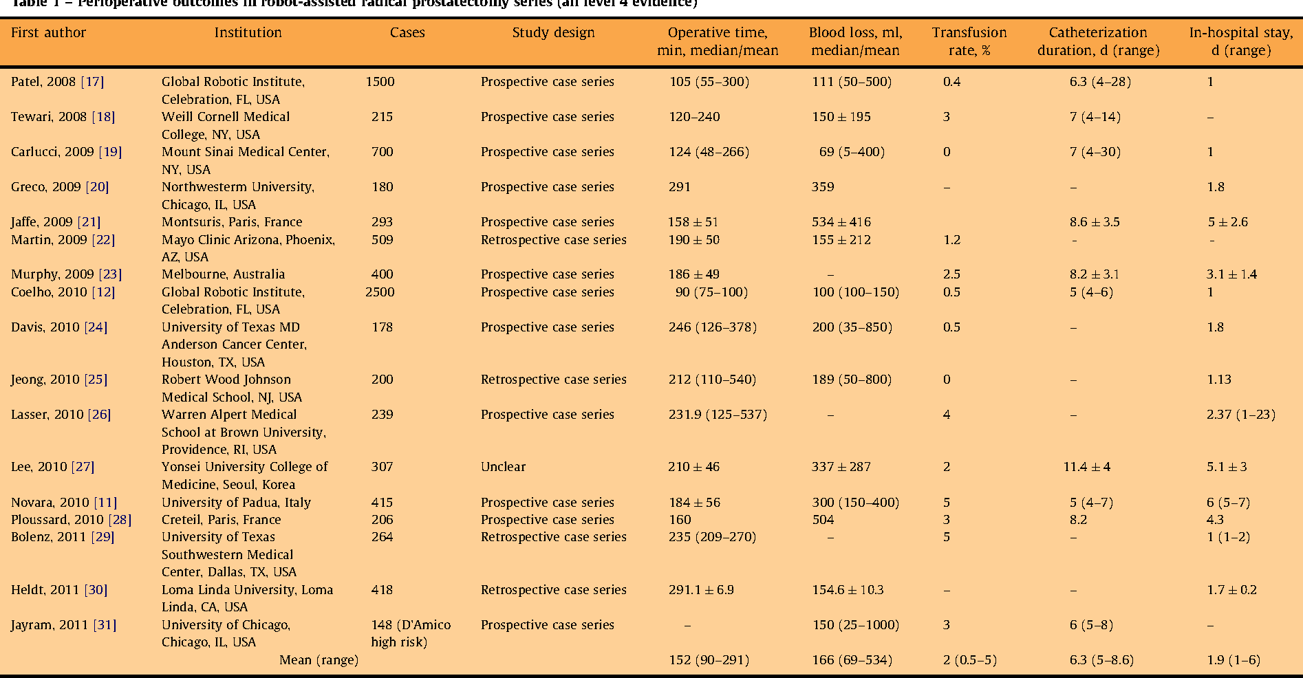 Table 1 From Systematic Review And Meta Analysis Of Perioperative