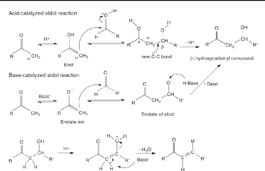 Figure 21 From Fundamental Heterogeneous Reaction Chemistry