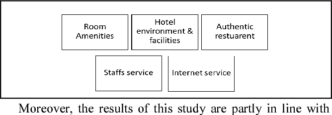 Word Cloud of Online Hotel Reviews in Myanmar for Customer