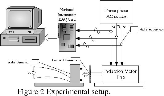 PDF] Data Mining Based Induction Motor Inter-Turn Short-Circuit ...