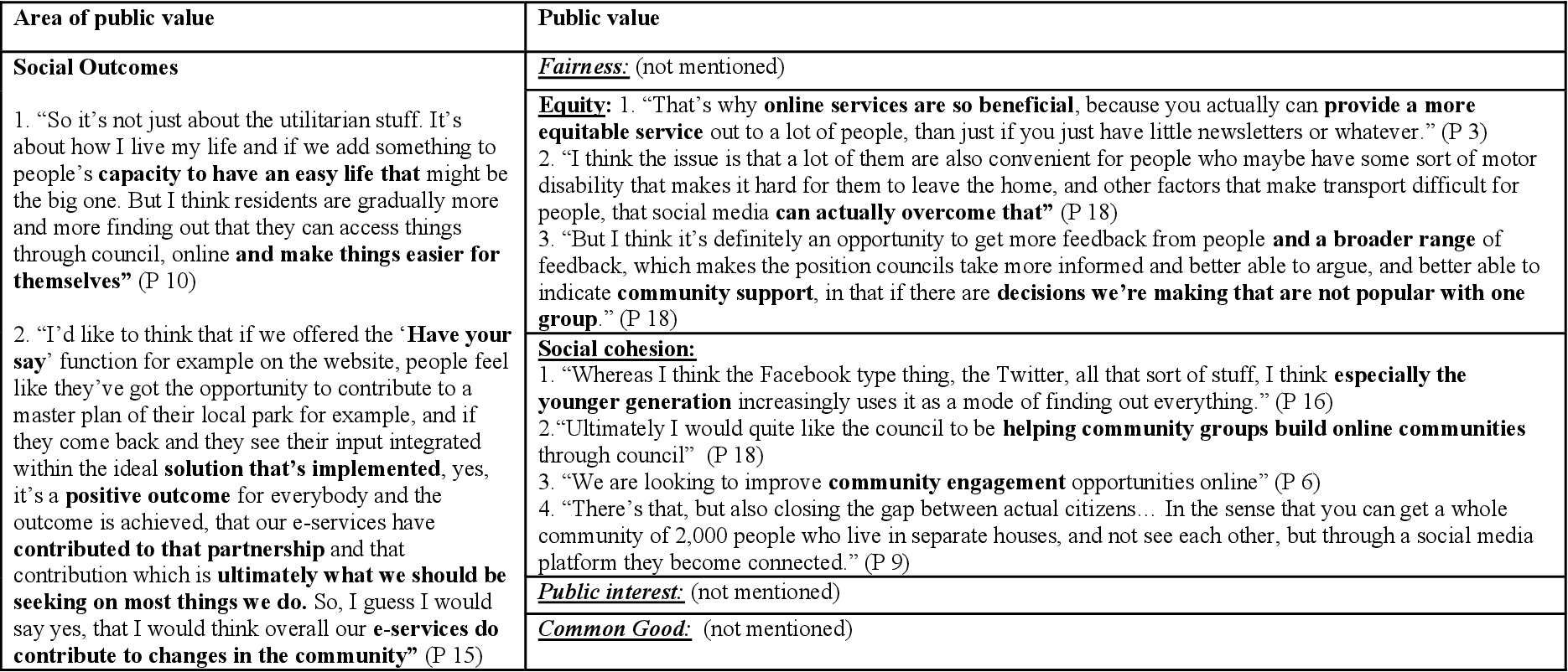 Figure 4 1 from The public value of Gov 2 0: the case of
