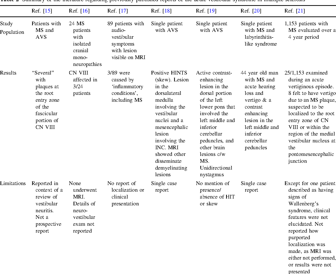 Multiple sclerosis as a cause of the acute vestibular