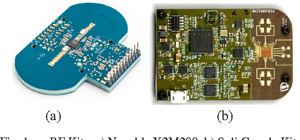 Figure 1 from Novel concept of RF hardware for remote
