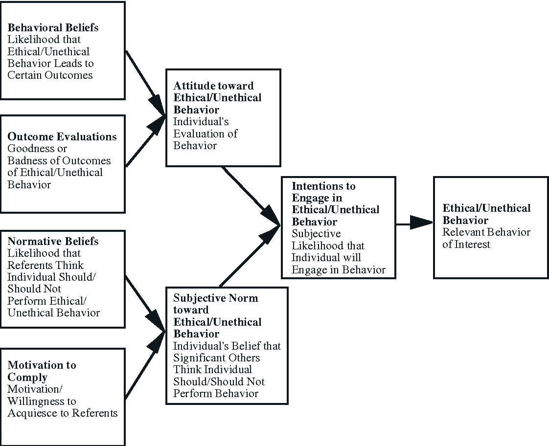 Figure 6 from ETHICAL DECISION-MAKING MODELS - Semantic Scholar