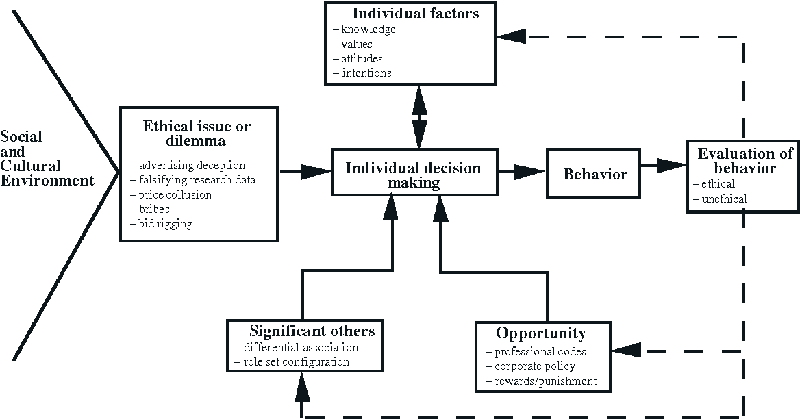 Figure 1 from ETHICAL DECISION-MAKING MODELS - Semantic Scholar