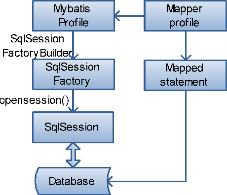 Figure 2 from Research on Lightweight MVC Framework Based on