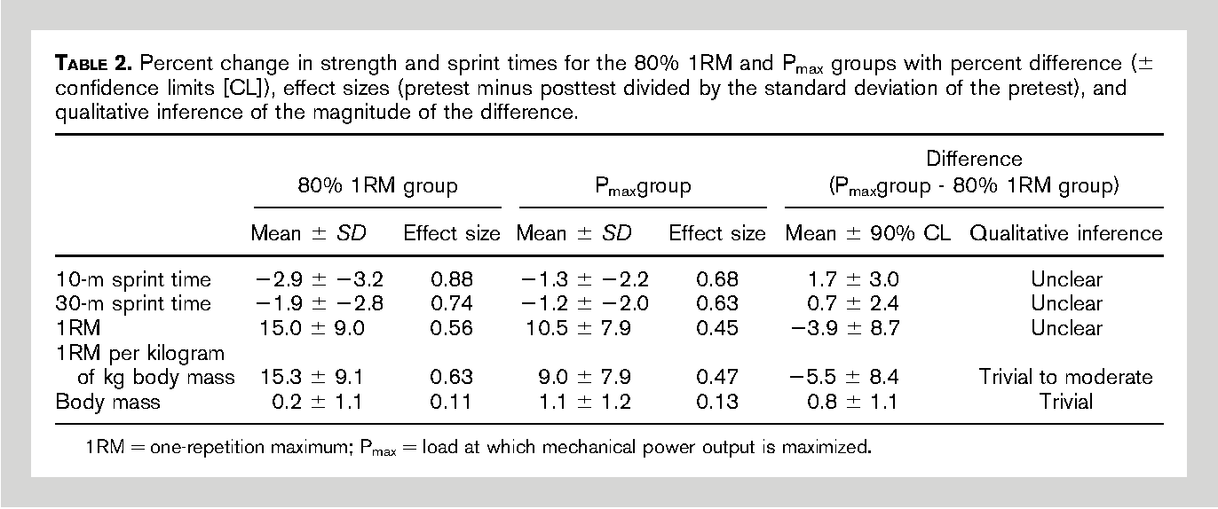 Table 2 from Squat jump training at maximal power loads vs