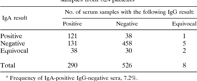 Table 1 from Immunoglobulin A antibodies to Helicobacter