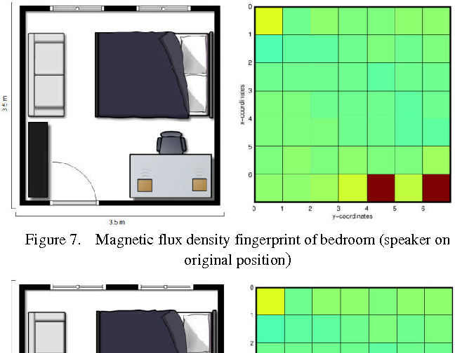 PDF] Indoor localization using a magnetic flux density map
