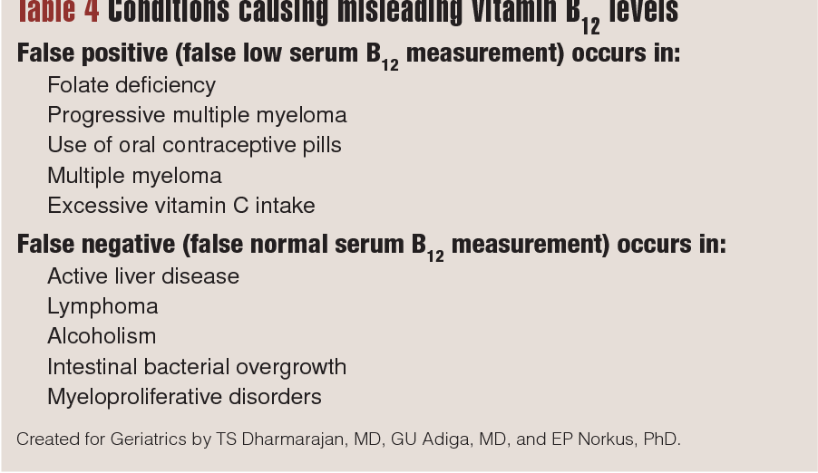 Table 4 from Vitamin B12 deficiency  Recognizing subtle