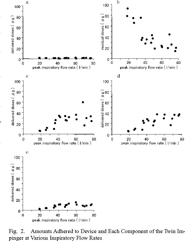 Figure 2 from Analysis of Relationship between Peak