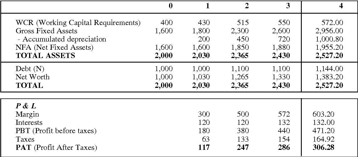 Table 1 From Equivalence Of The Different Discounted Cash