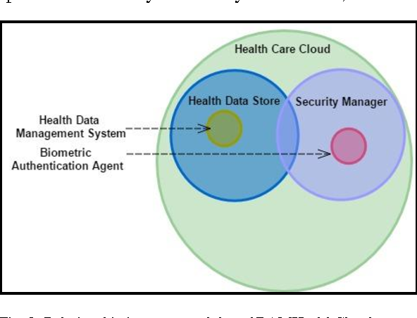 BAMHealthCloud: A Biometric Authentication and Data