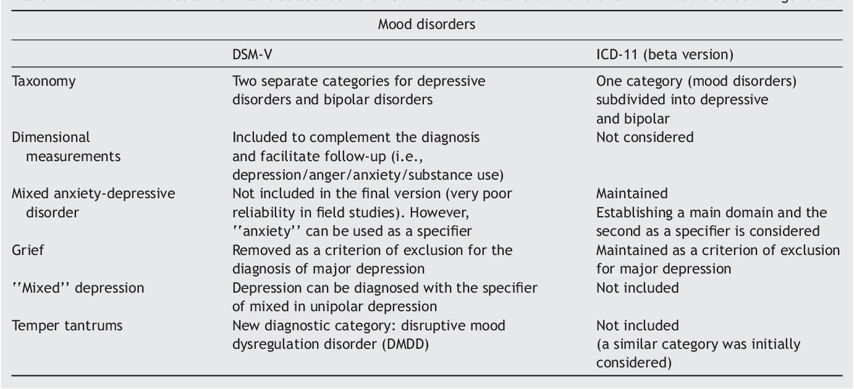 Icd 10 For Bipolar Disorder - slidedocnow