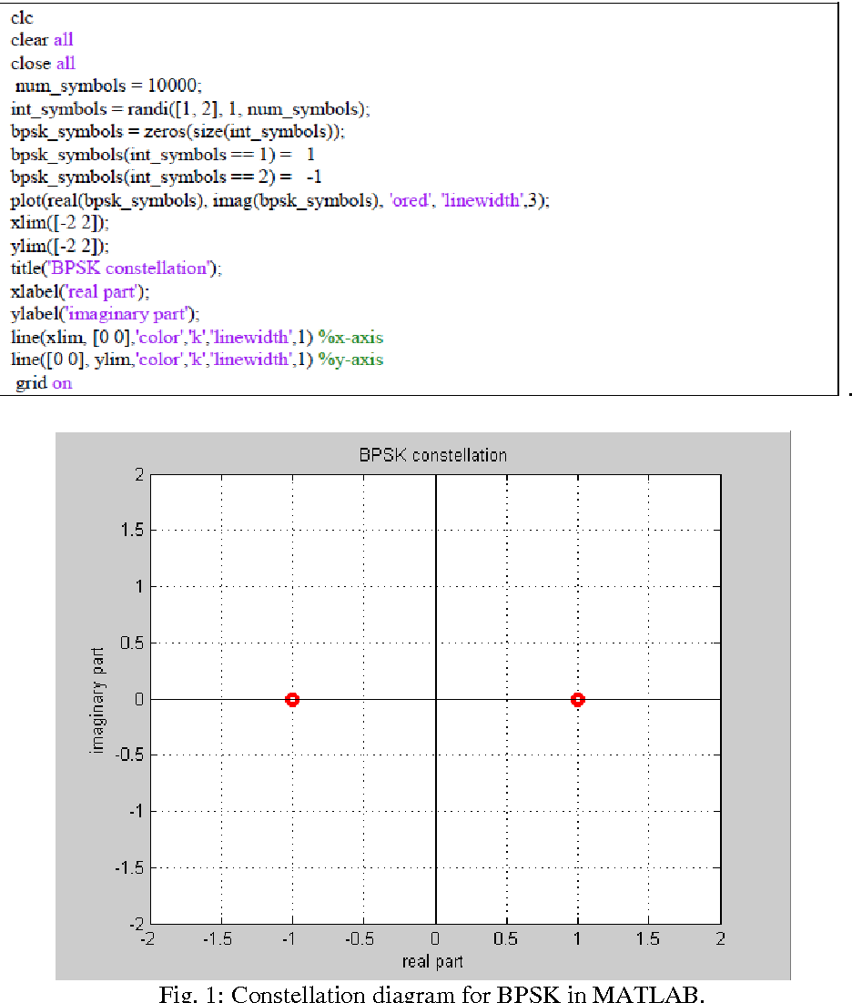 Figure 1 from Development of MATLAB Code for m-ary PSK