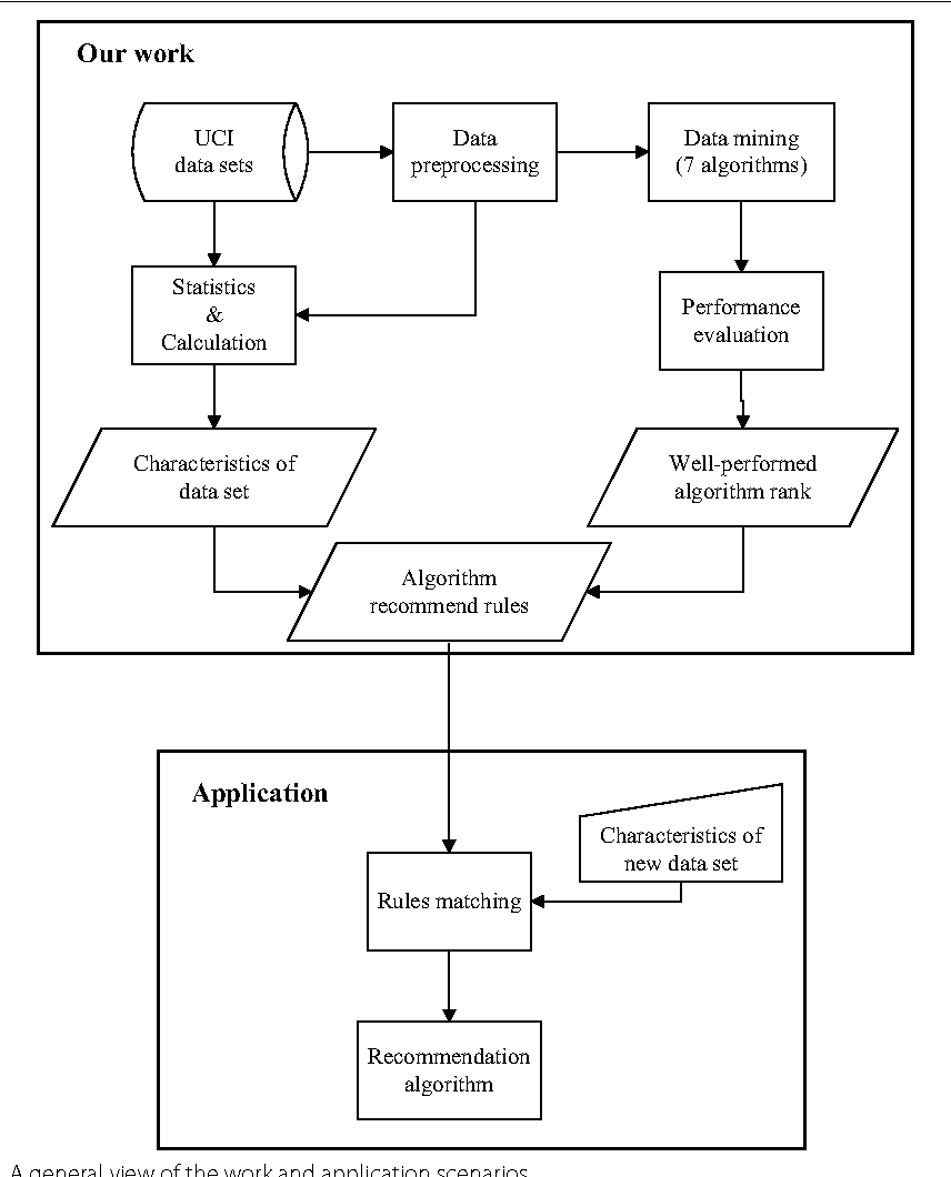 Empirical study of seven data mining algorithms on different
