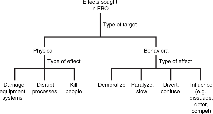 Effects-Based Operations (EBO): A Grand Challenge for the Analytical Community