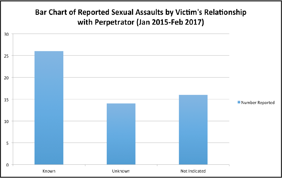 Figure 7: Bar Chart of Reported Sexual Assaults by Time of Day