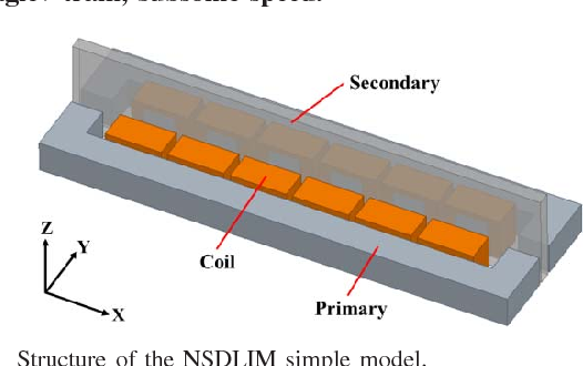 A Study Of Non Symmetric Double Sided Linear Induction Motor For Hyperloop All In One System Propulsion Levitation And Guidance Semantic Scholar