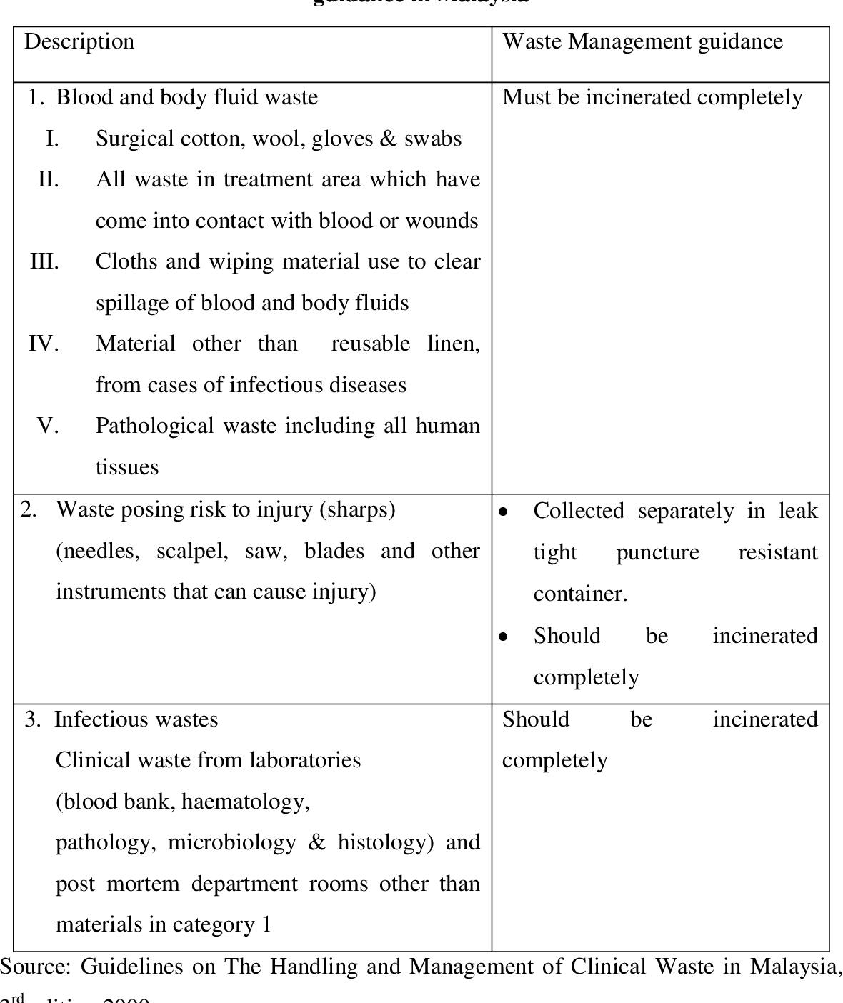 Pdf Hirarc Study For Occupational Safety And Health Evaluation Of Clinical Waste Handlers At A Hospital And An Incineration Plant Kauselya Muniandy Semantic Scholar