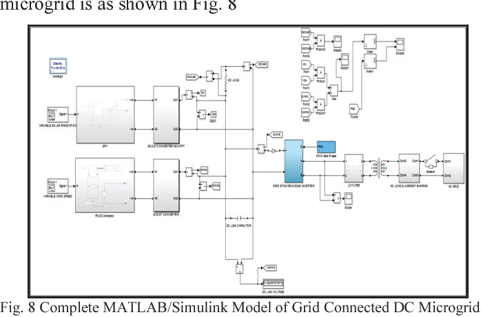 Figure 8 from Grid interconnection of DC microgrid at