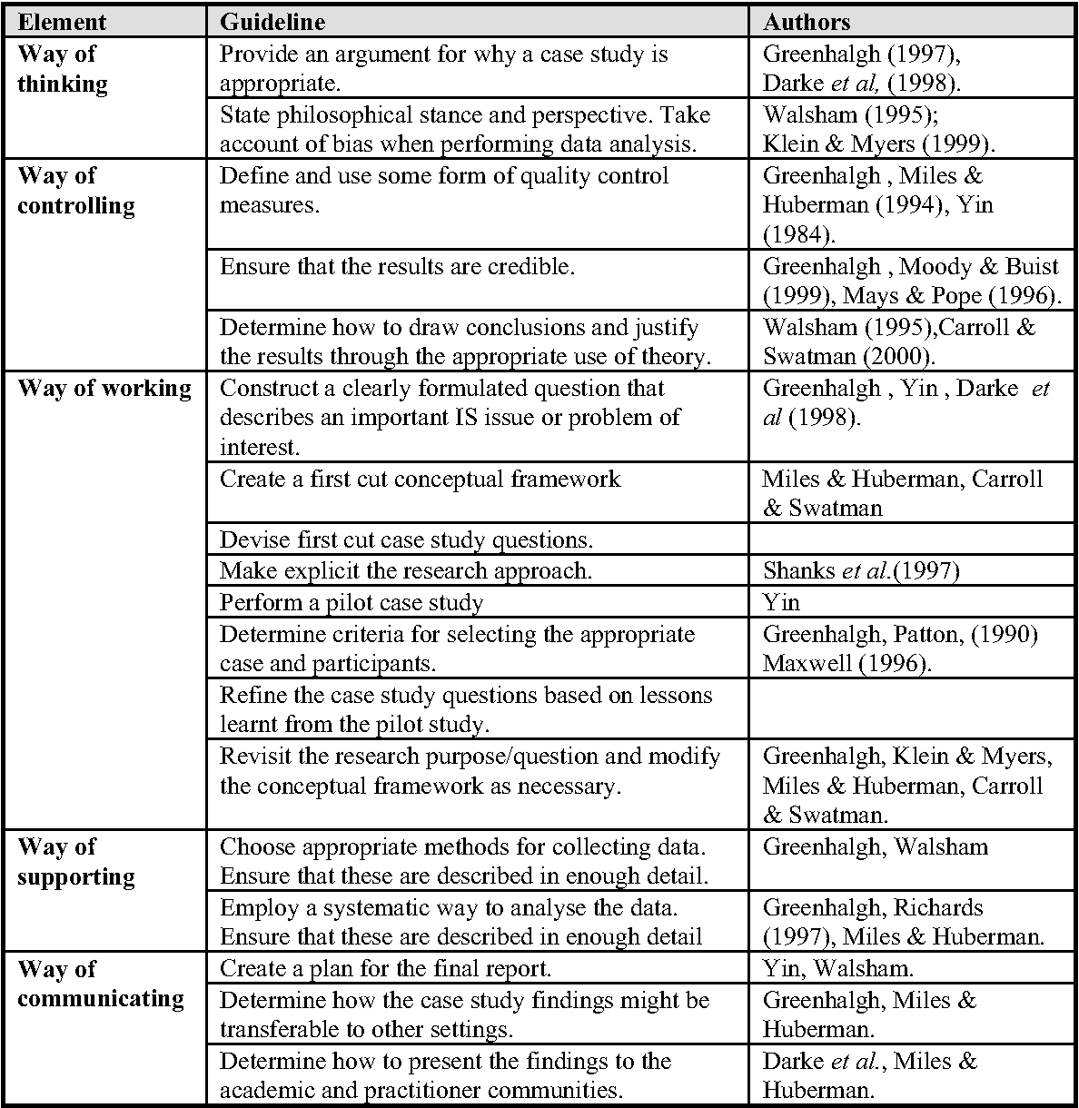 Table 2 from Critical Appraisal Guidelines for Single Case