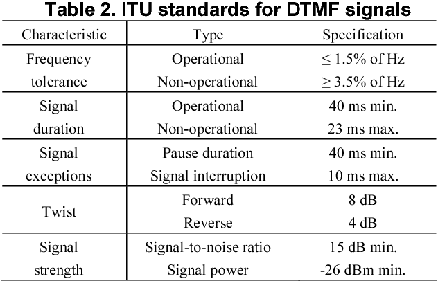 Table 2 from Intelligent detection of DTMF tones using a