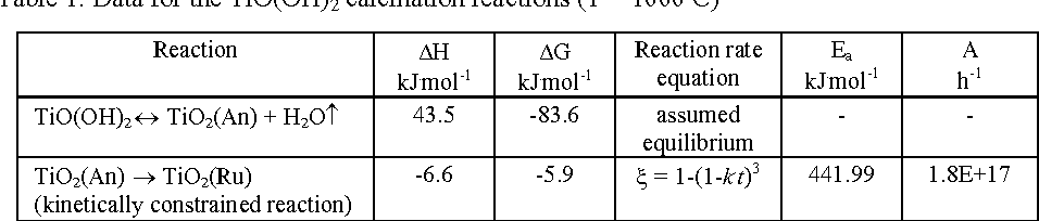 Combining reaction kinetics to the multi-phase Gibbs energy