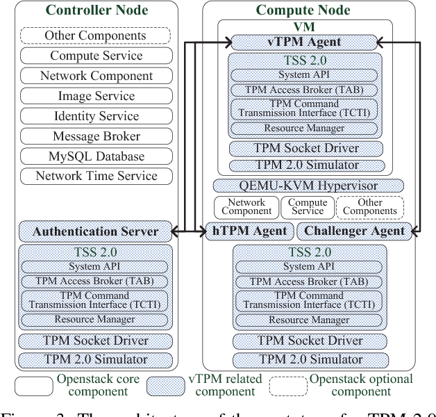 Virtual TPM Dynamic Trust Extension Suitable for Frequent