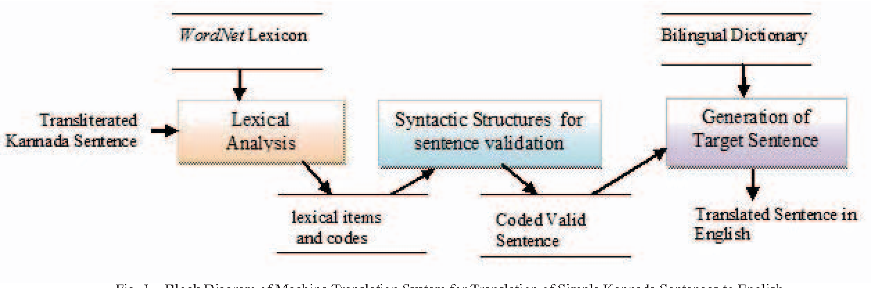 Figure 1 from A methodology for machine translation of