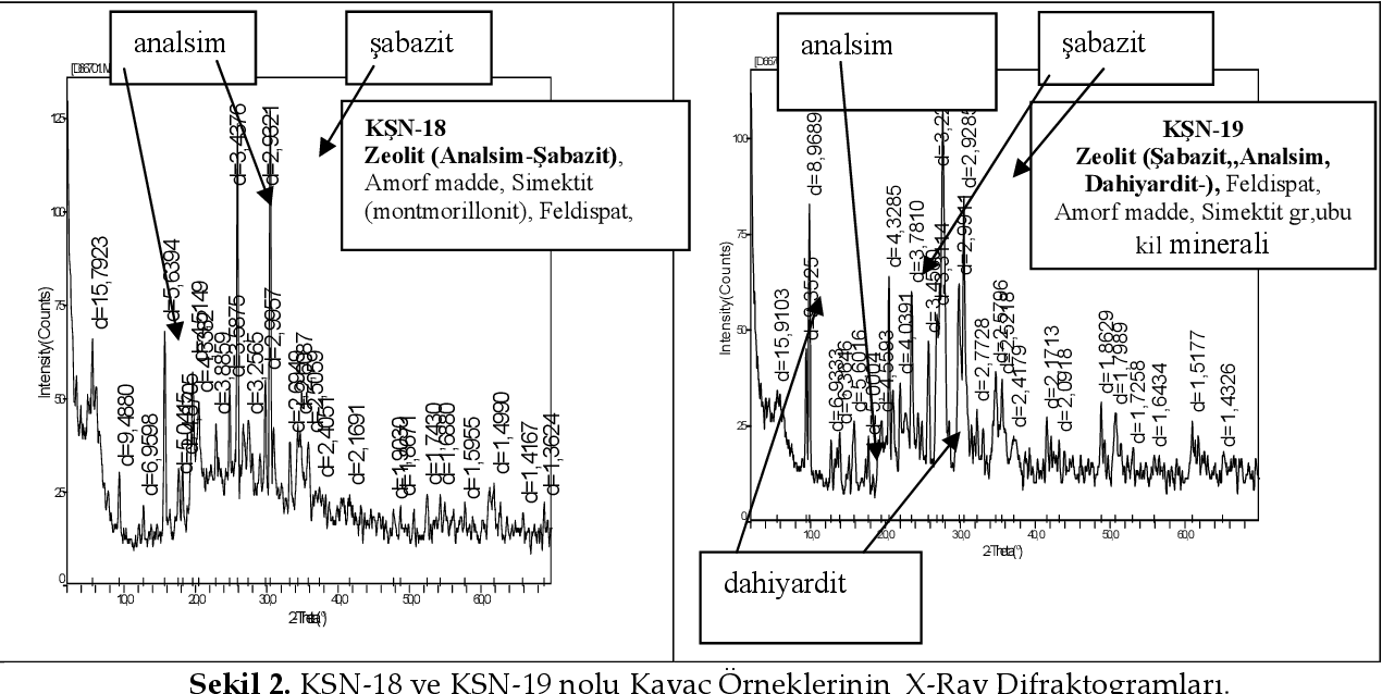 Figure 2. X-Ray Diffractograms of the Samples, numbered as KSN-18 and KSN-19.