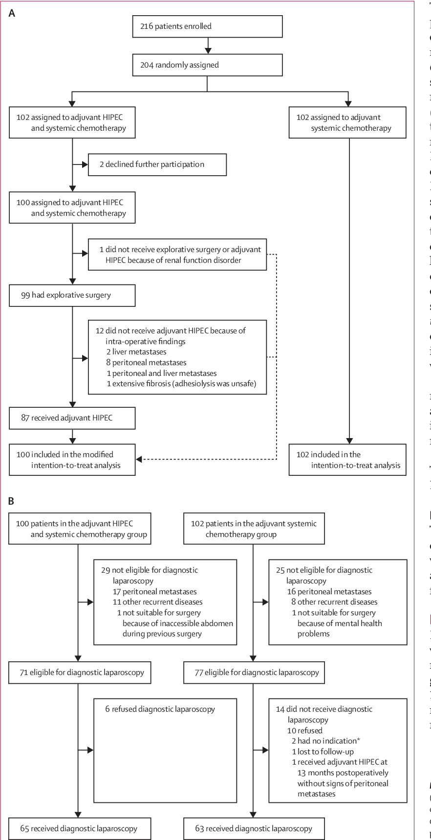 Pdf Adjuvant Hyperthermic Intraperitoneal Chemotherapy In Patients With Locally Advanced Colon Cancer Colopec A Multicentre Open Label Randomised Trial Semantic Scholar