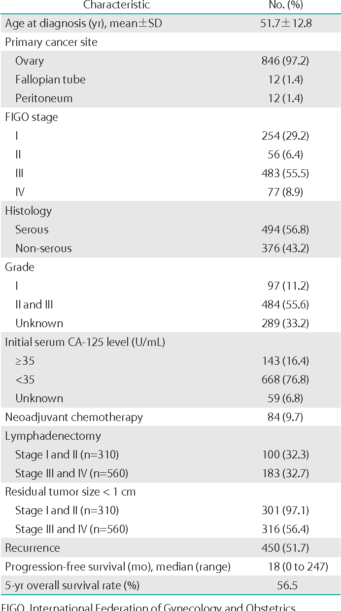 Table 2 From Improvements To The Figo Staging For Ovarian Cancer Reconsideration Of Lymphatic Spread And Intraoperative Tumor Rupture Semantic Scholar