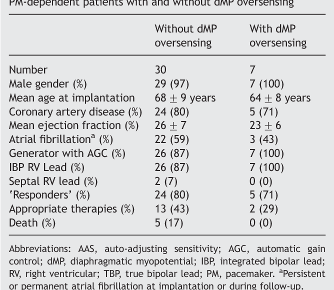 Table 1 from Diaphragmatic myopotential oversensing in