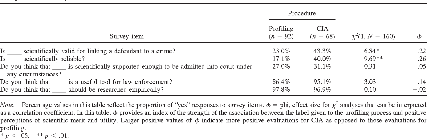 PDF] Perceptions of the Validity and Utility of Criminal