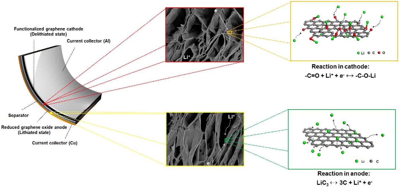 Figure 4 from All-graphene-battery: bridging the gap between
