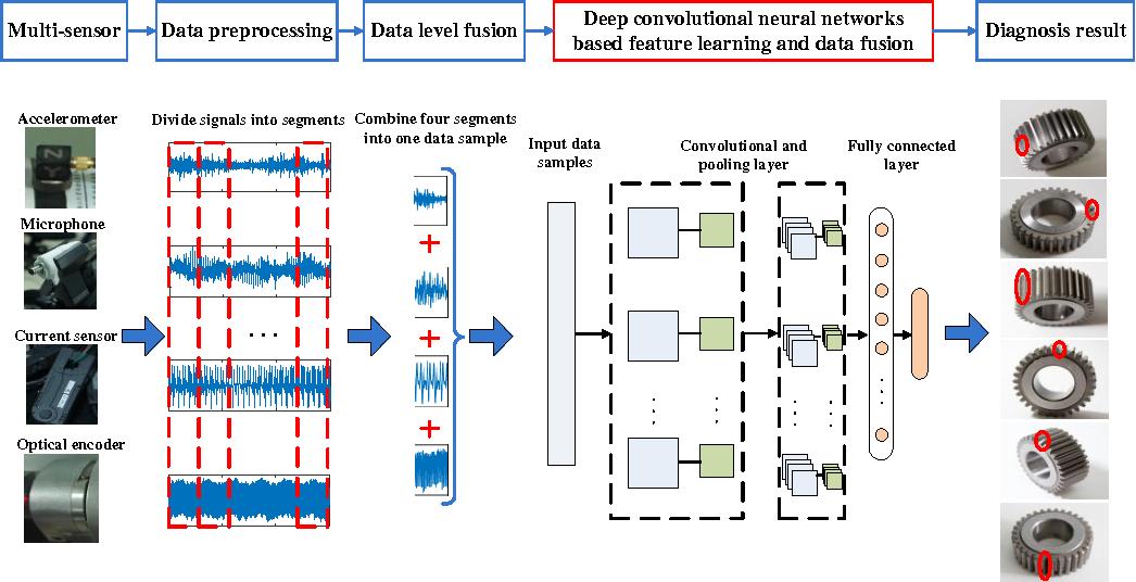 PDF] An Adaptive Multi-Sensor Data Fusion Method Based on