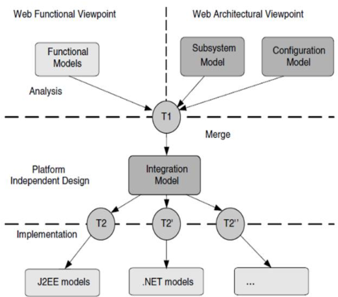 Pdf A Functional Model Of Information System For It Education Company Semantic Scholar