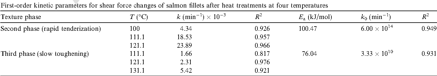 Kinetics of salmon quality changes during thermal processing