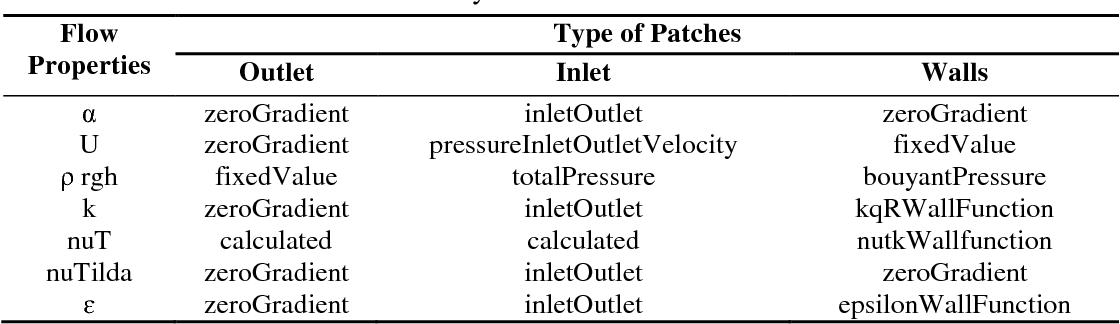 PDF] Computational investigations and grid refinement study