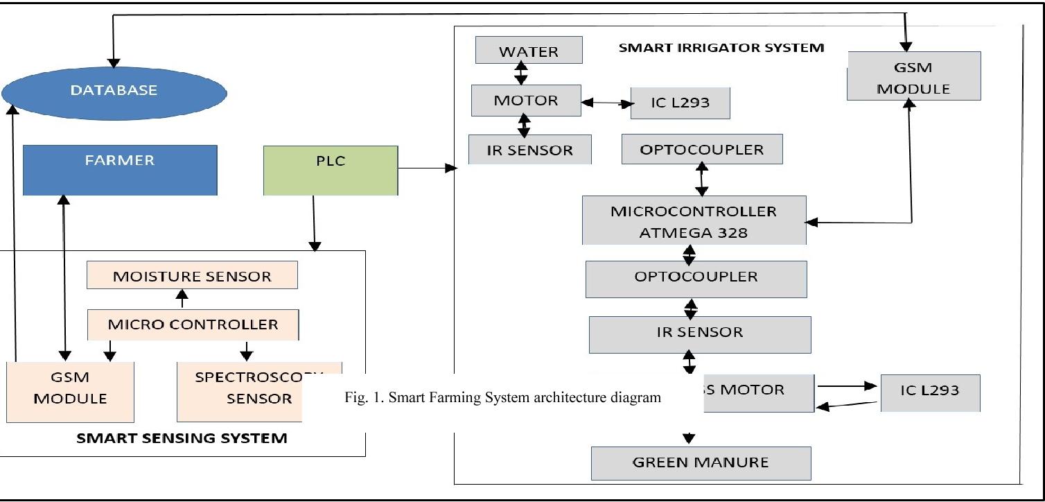 Smart farming system using sensors for agricultural task