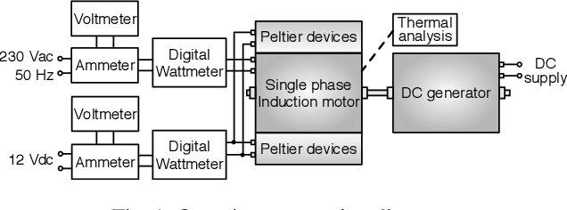 PDF] Thermal and efficiency analysis of a single phase induction ...