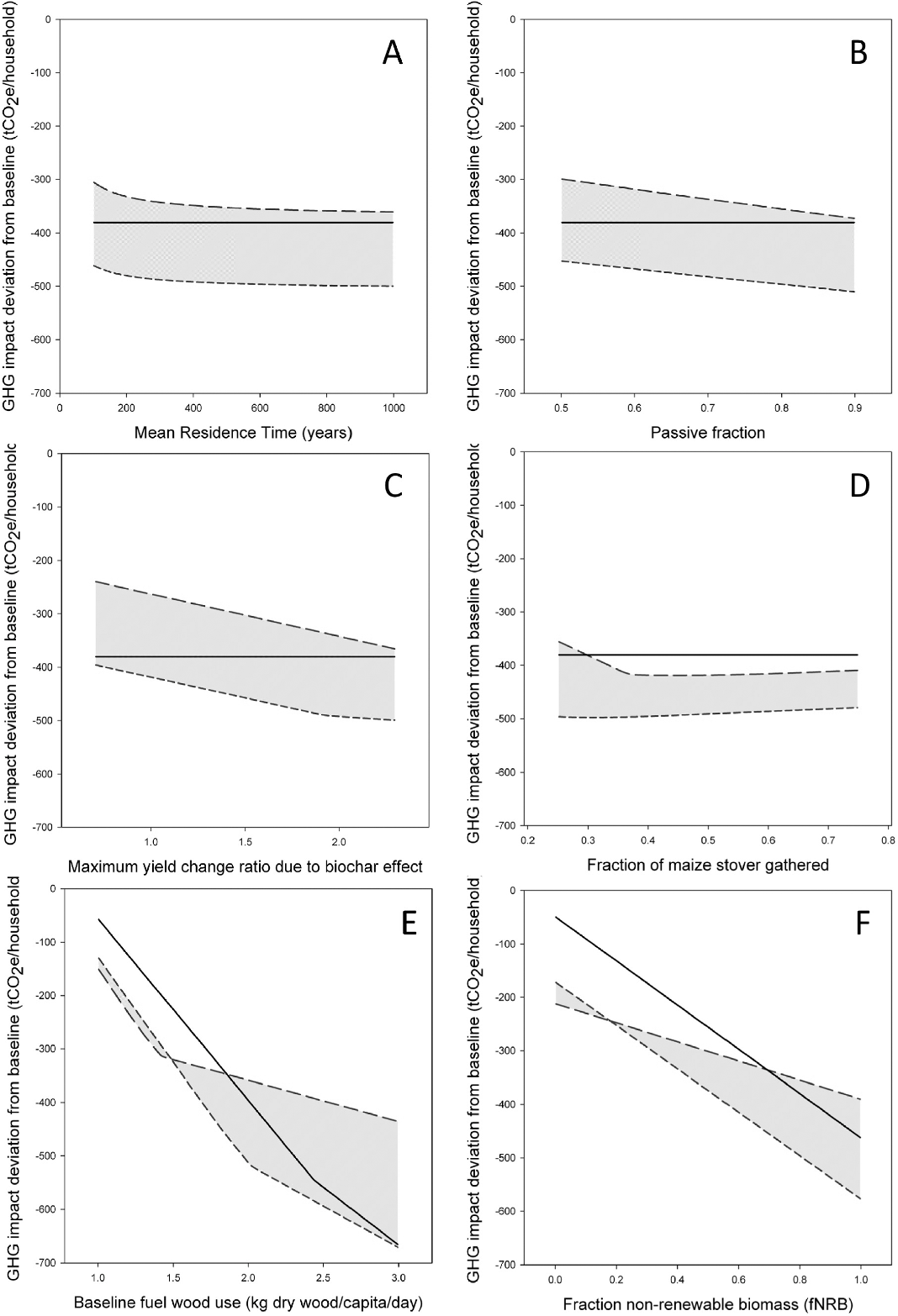 Figure 2 from Climate change impact of biochar cook stoves