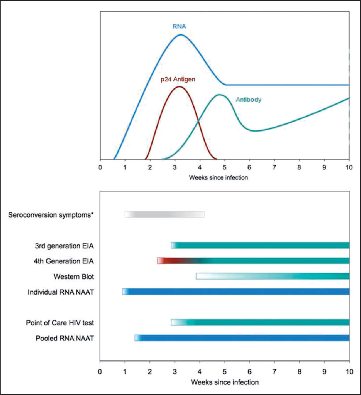 Figure 1 from Probability of a false-negative HIV antibody