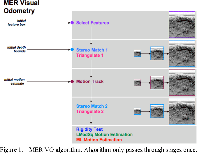 Figure 1 from Robust and Efficient Stereo Feature Tracking