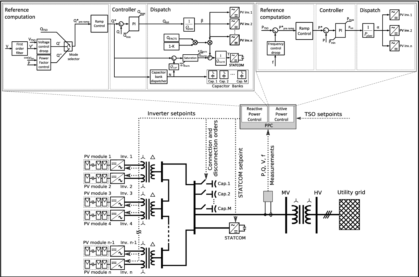 PDF] Power Plant Control in Large Scale PV Plants   Design